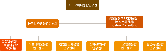[동국대] 동국대 바이오메디융합연구원, 조직개편 단행