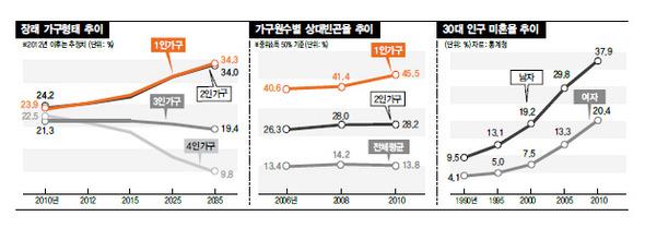1인 가구 증가, 소비지형도 바꾼다